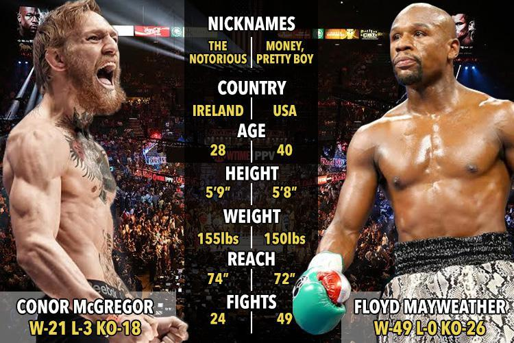 comparison mayweather conor.jpg